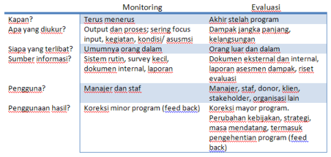 Pengertian Monitoring Dan Evaluasi Firdaus Hafidz